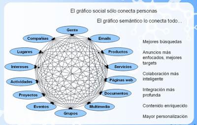 Twine o la Web semántica